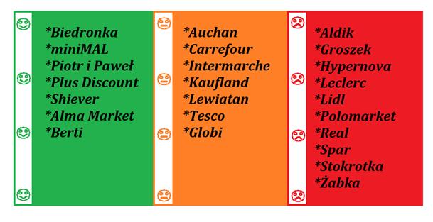 lista sklepów zawierających GMO