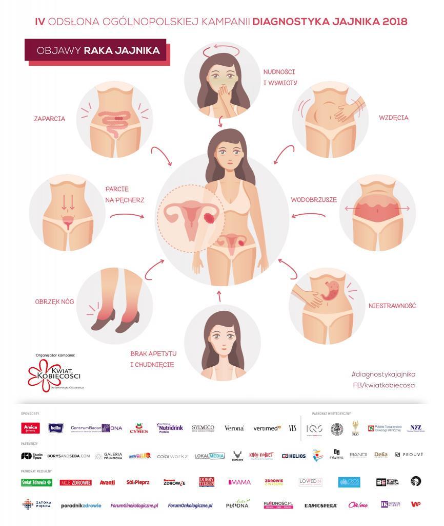 Objawy raka jajnika_plakat